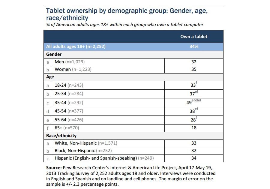 Porcentaje de adopción de tablets (fuente: : Pew Research Center)