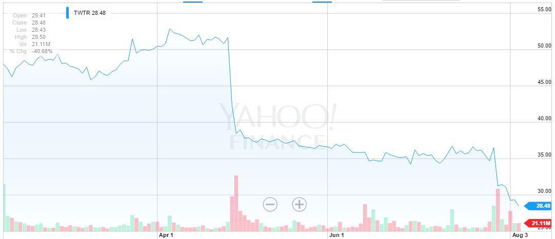El desempeño bursátil de Twitter en el último semestre, según Yahoo! Finance.