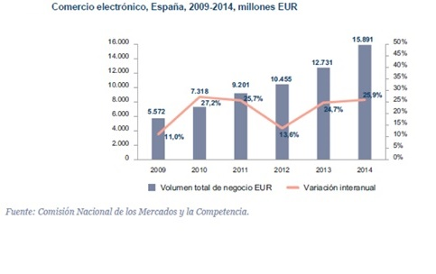 e-commerce Eespaña