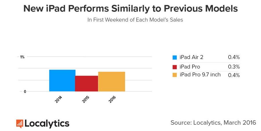 Apple muestra un avance
