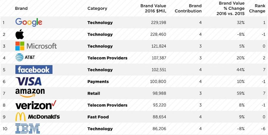 top 10 marcas globales