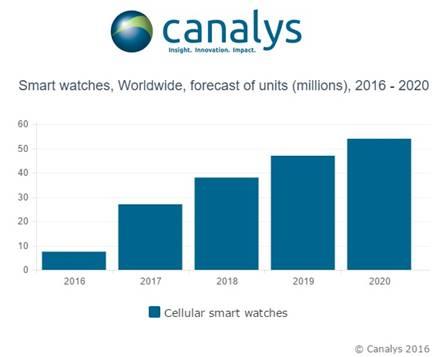 smartwatch - canalys