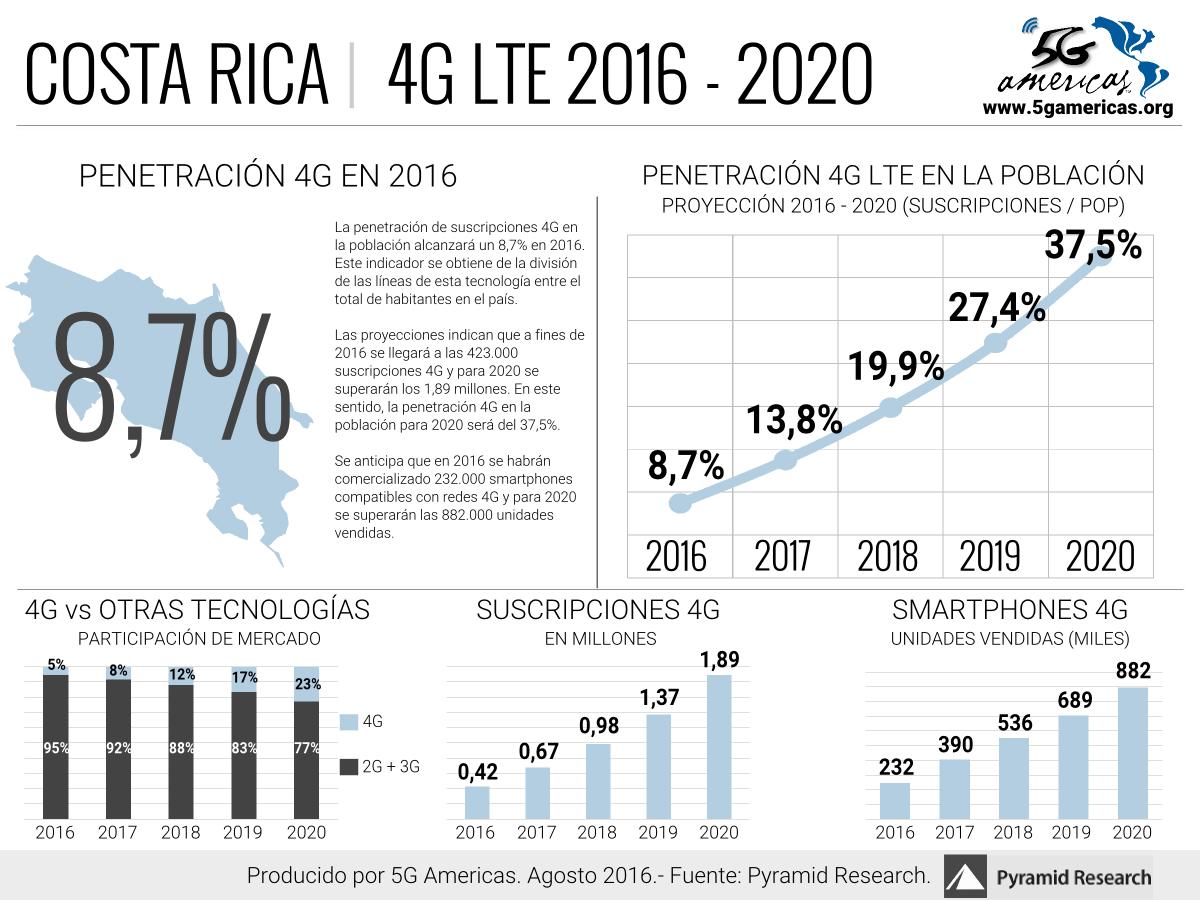 Costa Rica LTE 2020