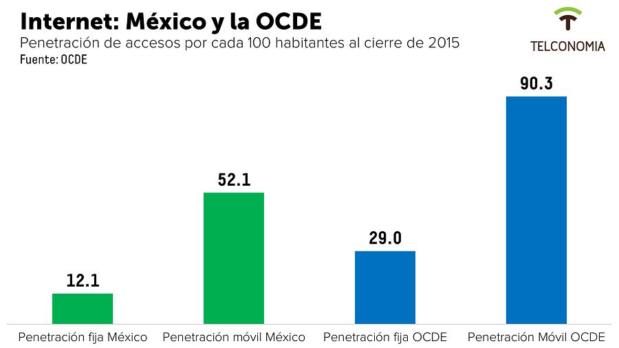 OcdeMX2015
