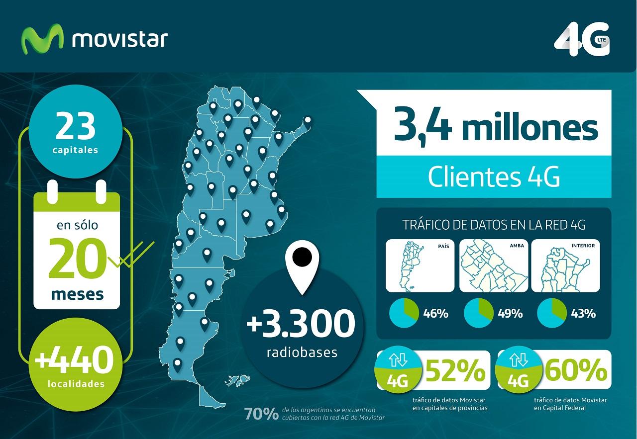 Fuente: Telefónica Argentina