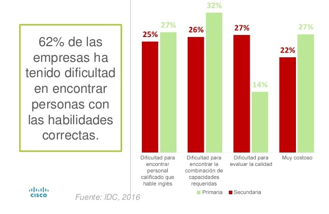 estudio-sobre-habilidades-en-redes-en-amrica-latina-de-cisco-e-idc-21-1024