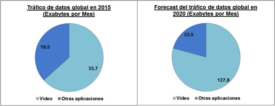 forecast-datos-emerson