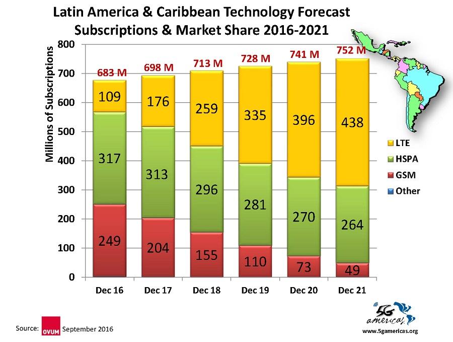 13_latam_tech_forecast