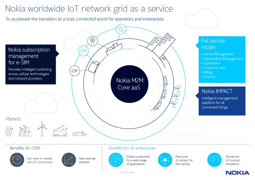 IoT Nokia_WING_Infographic_EN