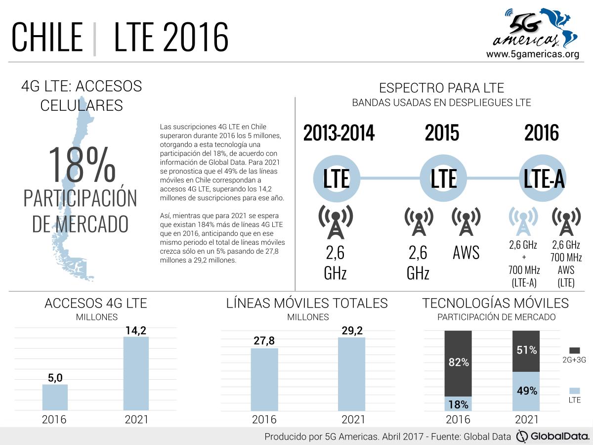 Infografia Chile LTE 2017